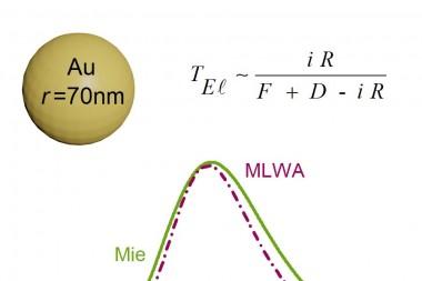 Сравнение спектров экстинкции для золотой наночастицы с радиусом 70нм рассчитанных.