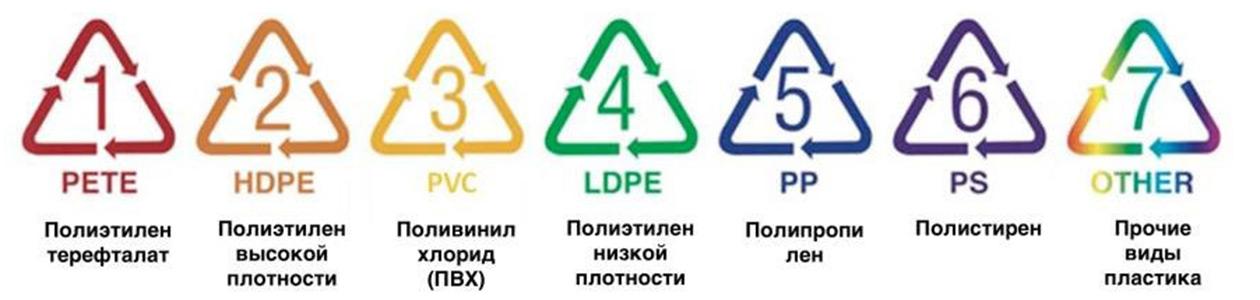 Расшифровка маркировок пластика