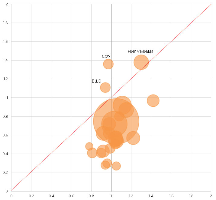 Соотношение нормализованной цитируемости у наиболее активно публикующихся российских университетов. Источник: Thomson Reuters InCites